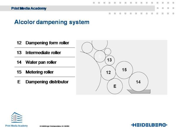 Alcolor dampening system