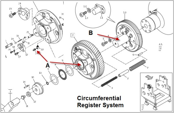 Circumferential Register