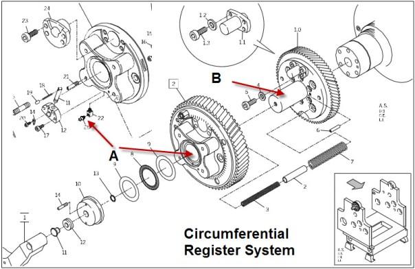 Circumferential Register
