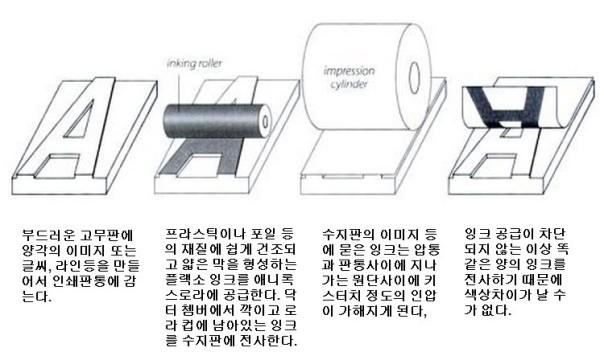 플렉소 인쇄 기본 설명 1
