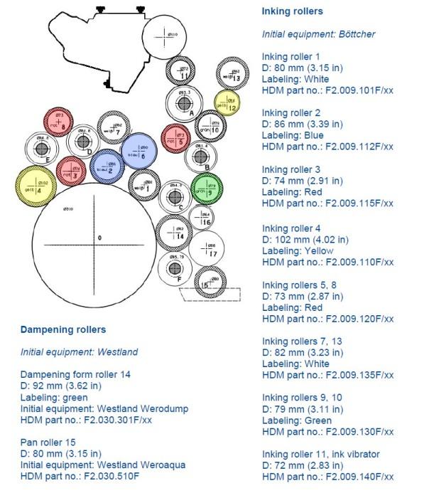 XLrollerdiagram
