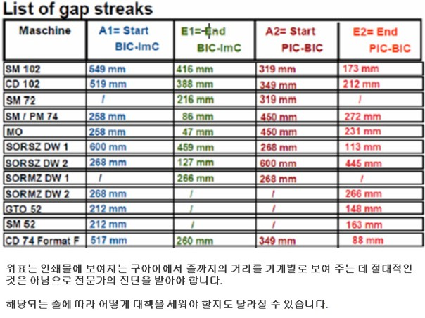 list of gap streaks