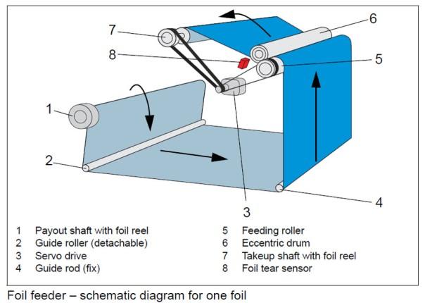 Foil feeder