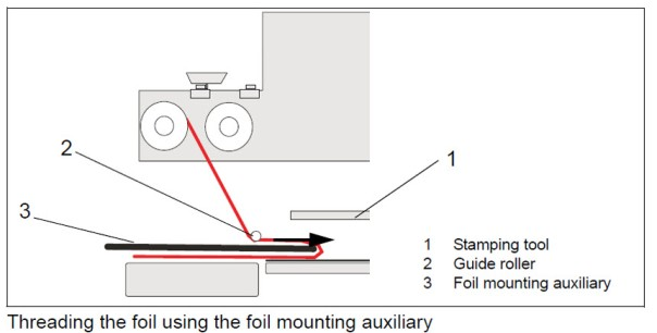 Foil mounting